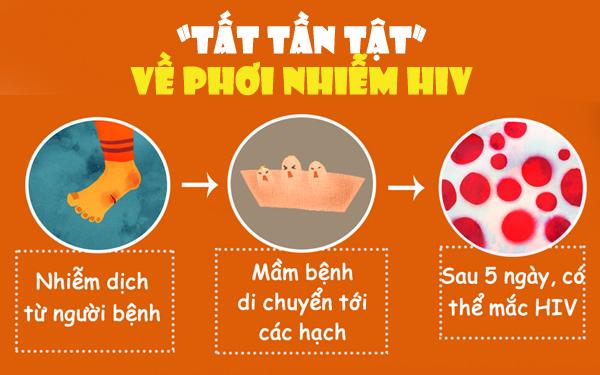 Cẩm nang quan trọng cần biết về phơi nhiễm HIV