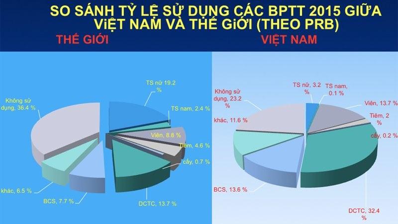 Khác với thế giới, phụ nữ Việt chọn cách tránh thai nào nhiều nhất?